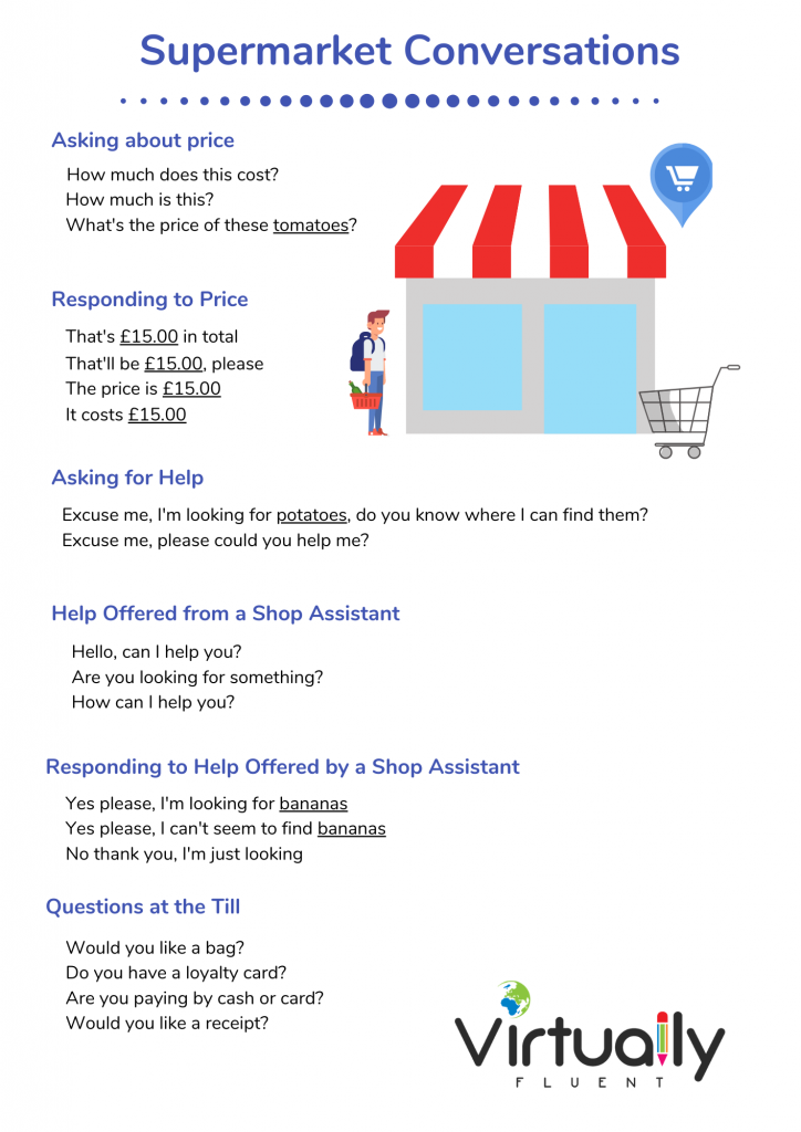 At the Supermarket Conversation Poster