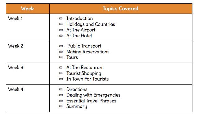 Tourist English Syllabus